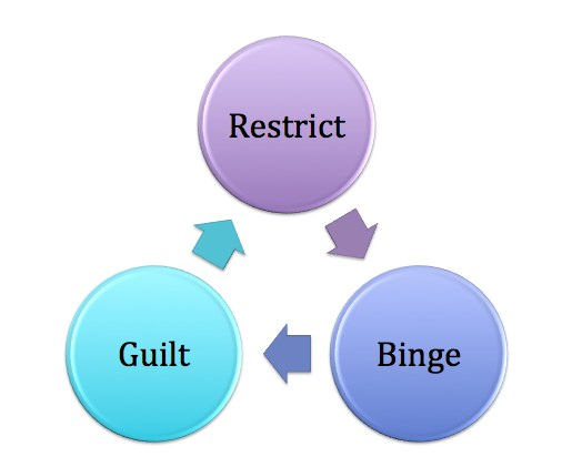 the issue of binge eating disorder symptoms The purpose of this study was to explore how obese women with and without binge eating disorder (bed) experience overeating in relation to the dsm-5 symptoms of addiction.