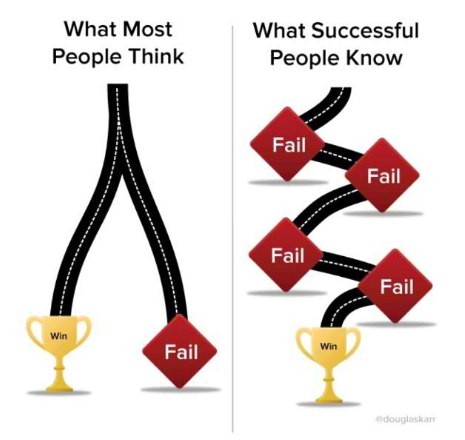 failures on the road to success