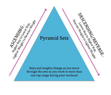pyramid sets